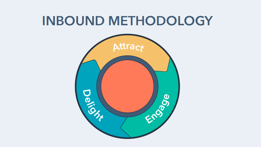 You are currently viewing 集客方法論(Inbound methodology)